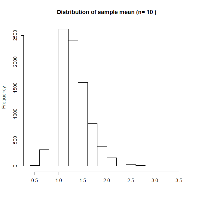 Distribution of sample mean for n=10