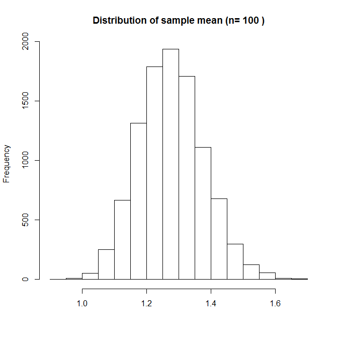 Distribution of the sample mean with n=100