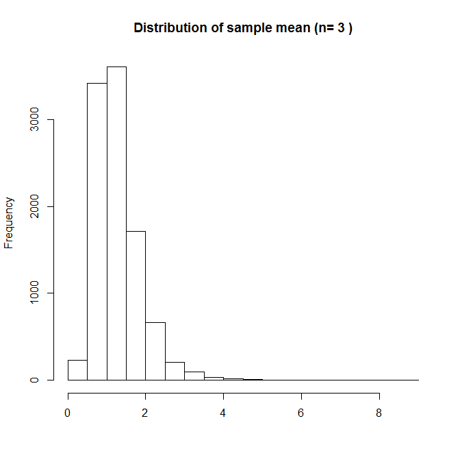 Distributiion of sample mean with n=3