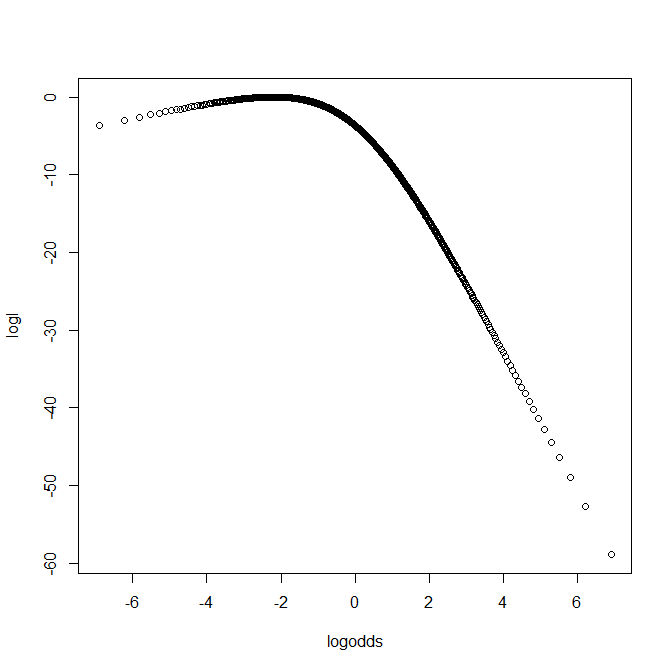 Log likelihood function for binomial n=10 x=1 example, against log odds.