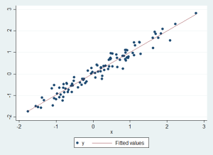 Scatter plot of Y against X, before any data are made missing